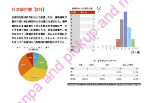 (2016.2)月次報告書