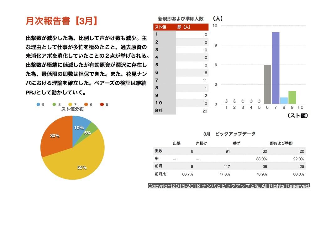 (2016.3)月次報告書