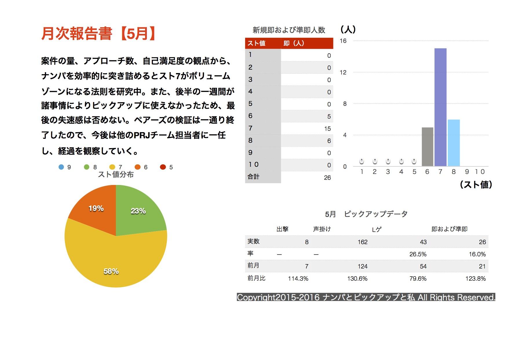 (2016.5)月次報告書