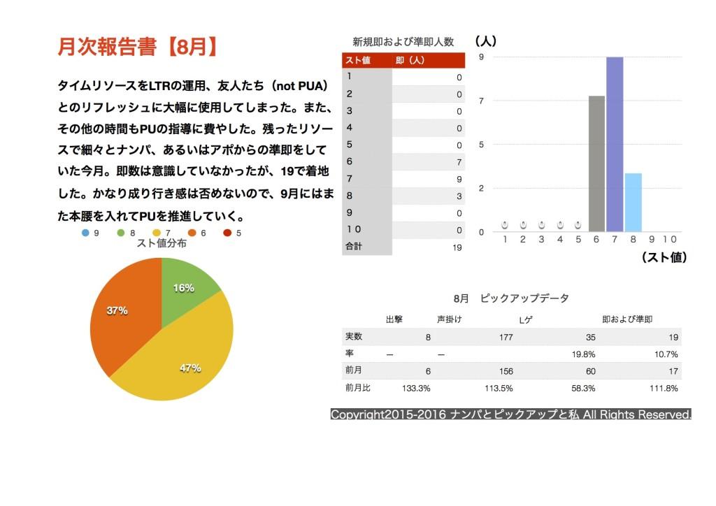 (2016.8)月次報告書