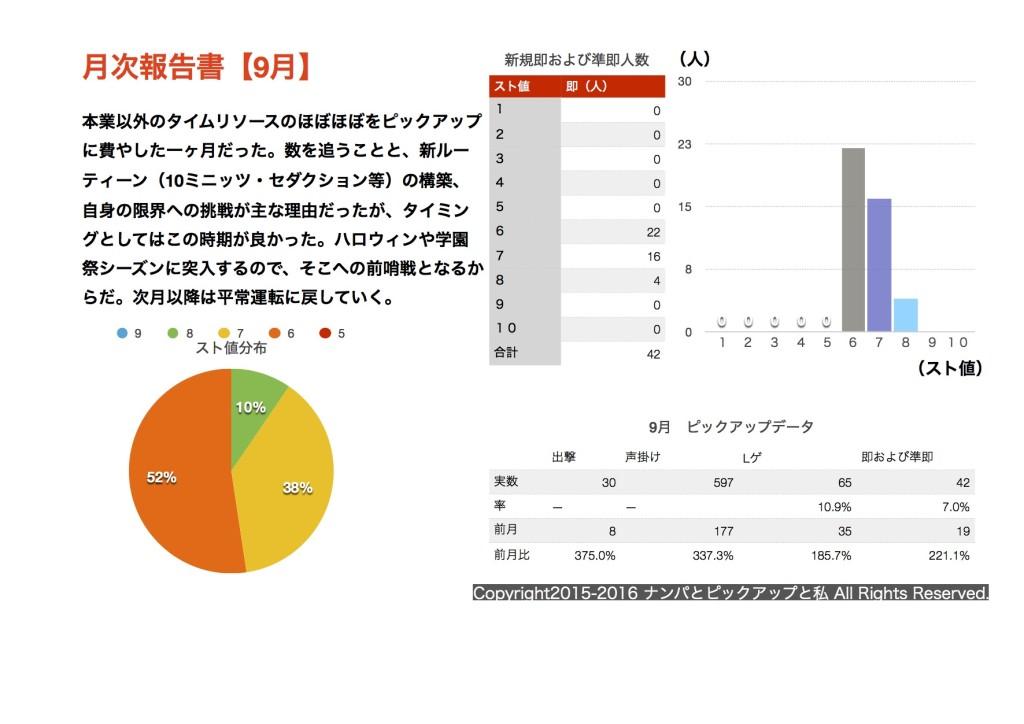 2016-9%e6%9c%88%e6%ac%a1%e5%a0%b1%e5%91%8a%e6%9b%b8