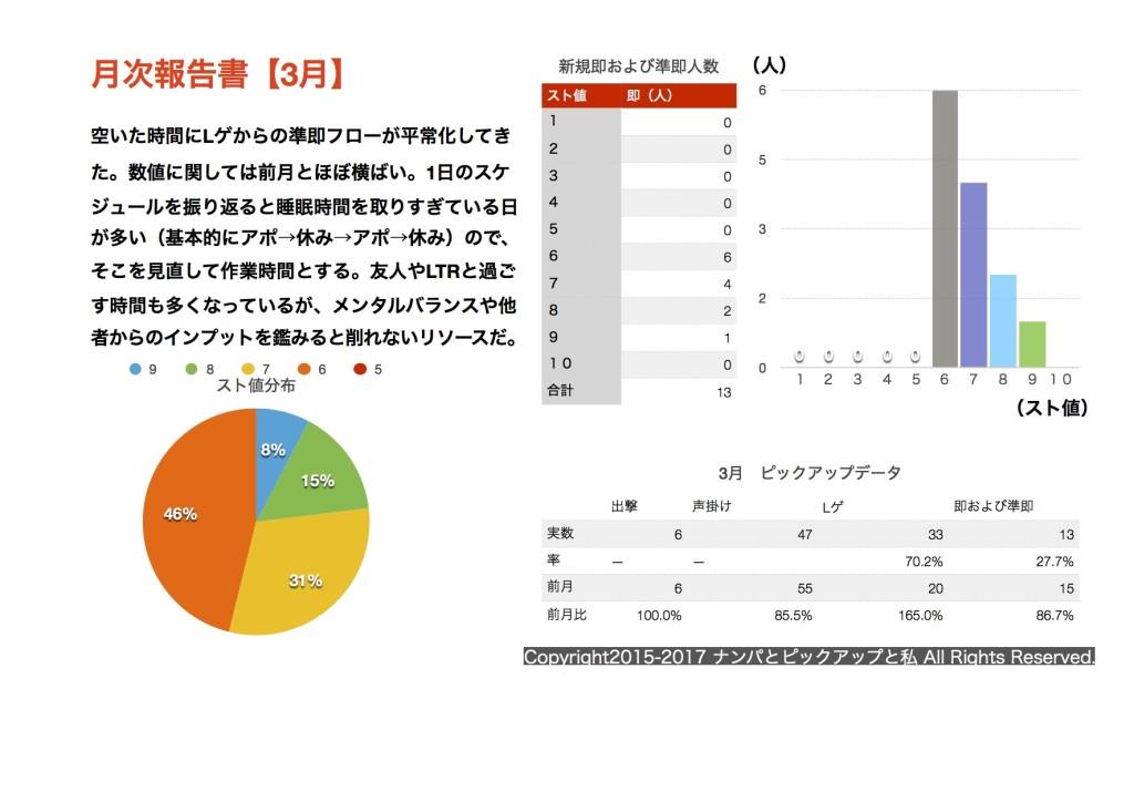 (2017.03)月次報告書