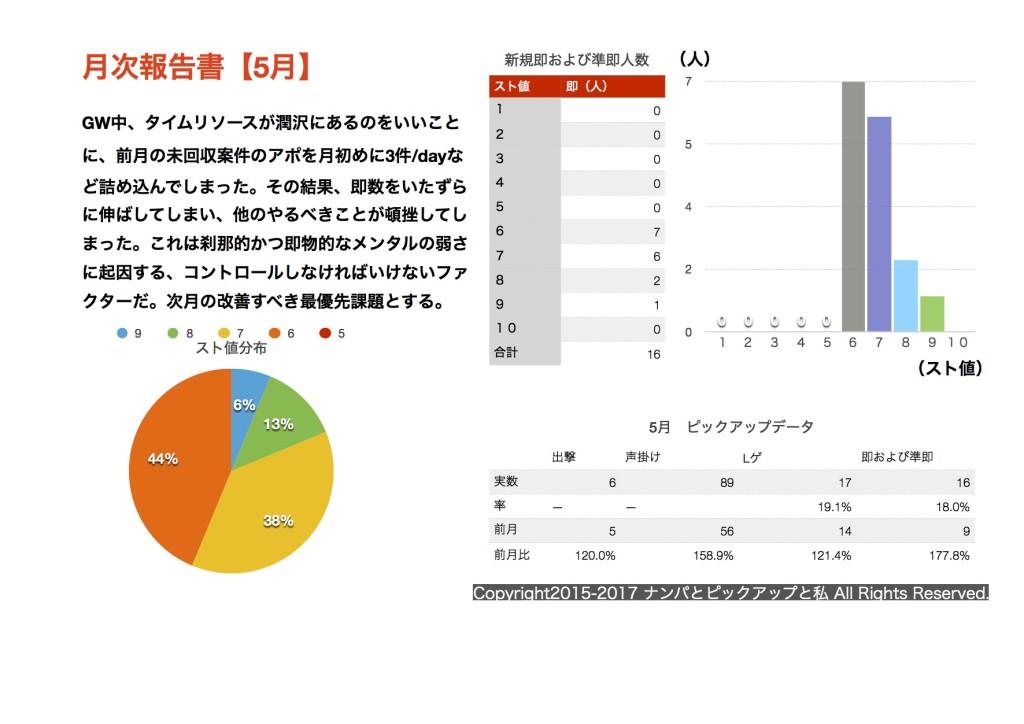 (2017.05)月次報告書