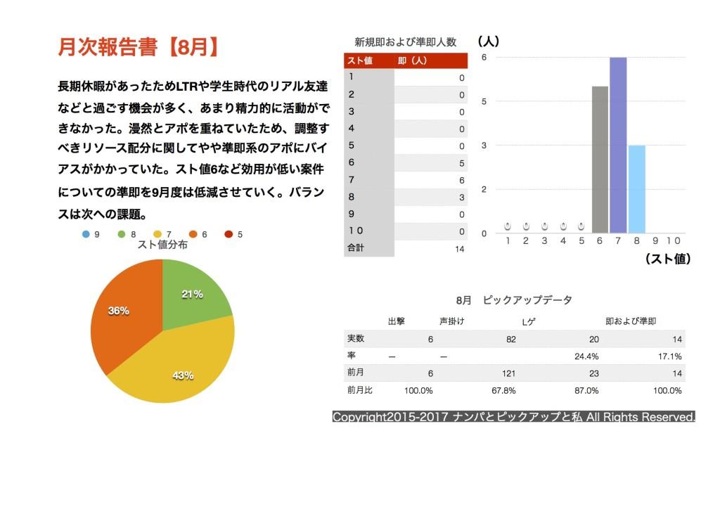 (2017.08)月次報告書